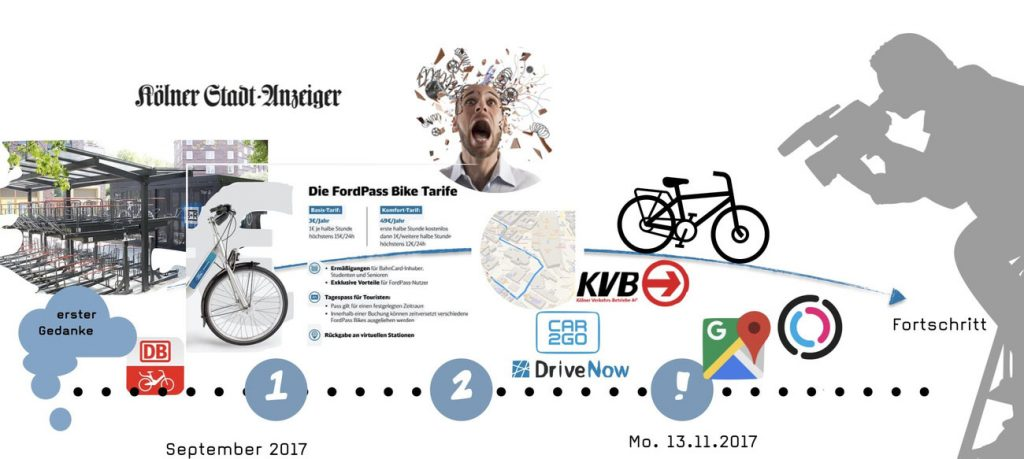 Jobs to Be Done zum Thema Bike-Sharing